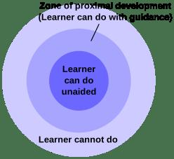 1117px-Zone_of_proximal_development