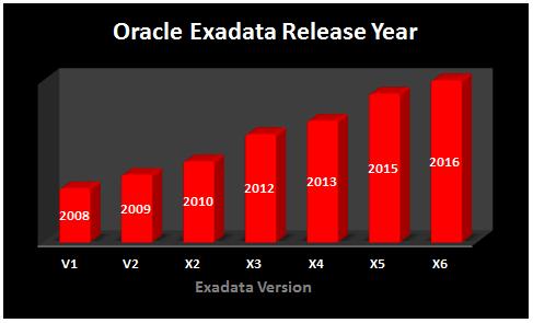 Oracle Exadata Version & Patching