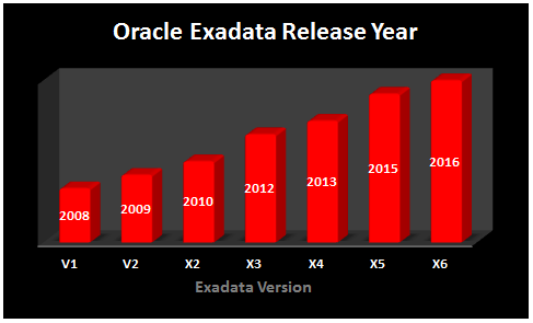 How to Check your Exadata Version » Oracle Exadata Patching