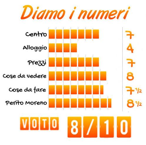 Tabella voto ghiacciaio Perito Moreno