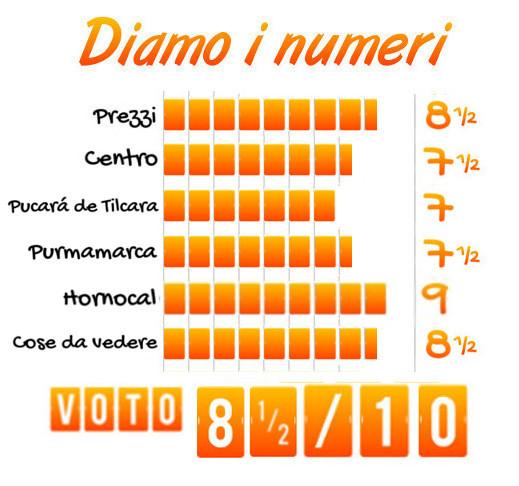Tabella voto Tilcara (Argentina)