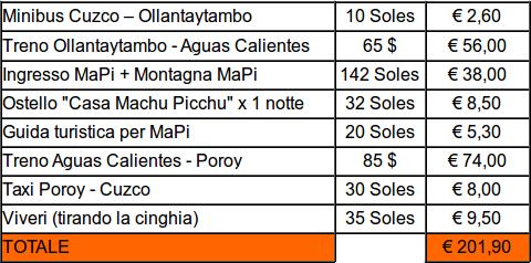 Prezzi e spesa totale per Machu Picchu in Perù