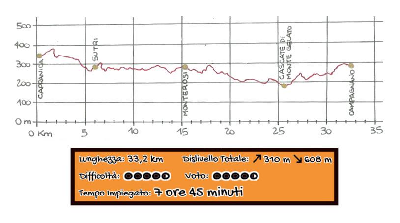 Altimetria Capranica - Sutri - Campagnano