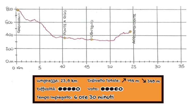 Altimetria Radicofani - Acquapendente Via Francigena