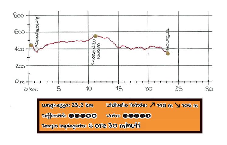 Altimetria Acquapendente - Bolsena Via Francigena