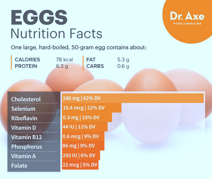 Health Benefits Of Eggs - The Heart-Healthy, Disease-Preventing