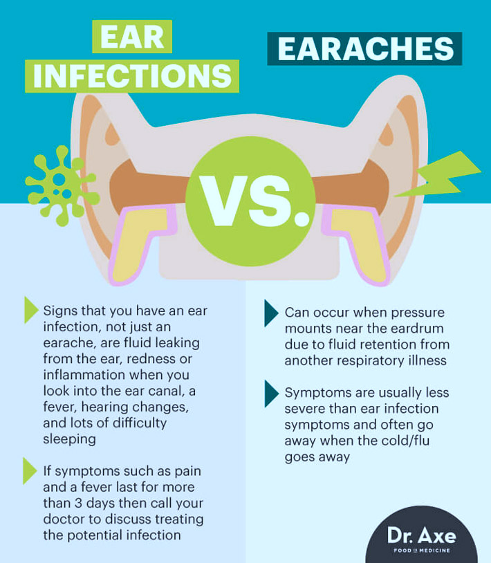 Ear Infection Symptoms, Causes & Risk Factors To Avoid