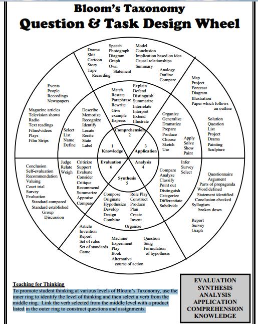 Blooms Wheel