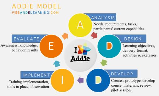 ADDIE Infographic