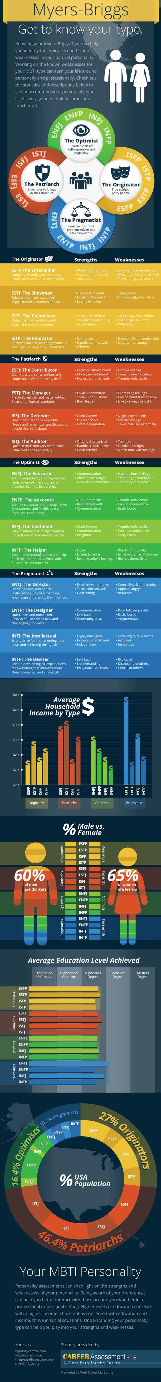 myers briggs infographic