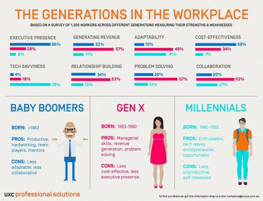 generations in the workplace graphic