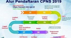 Pengumuman Hasil Akhir Tes SKD CPNS KEJAGUNG 2019