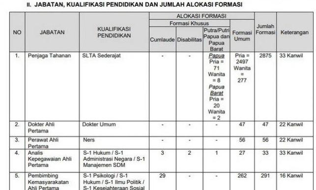 30+ Syarat cpns kemenkumham lulusan sma 2019 cpns 2021