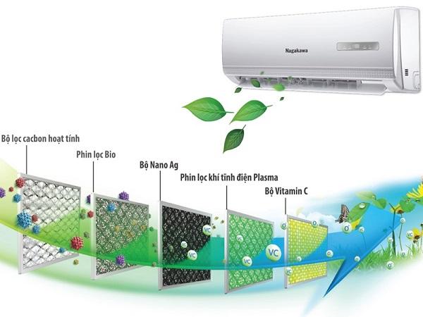Hình 10 của Tìm hiểu công nghệ lọc khí trên máy lạnh hiện nay