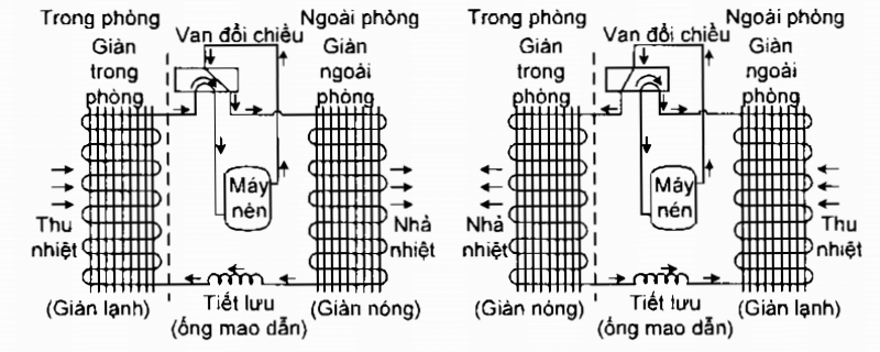 Hình 3 về Cấu tạo, nguyên lý và cách lắp đặt điều hòa 2 chiều