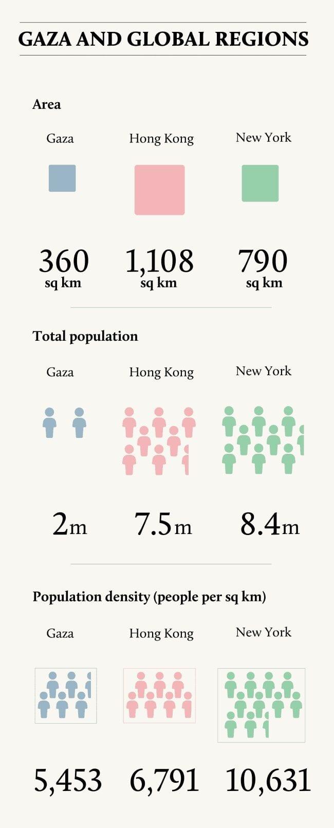 (إنفوجراف يوضح عدد السكان والمساحة والكثافة السكانية في غزة وهونج كونج ونيويورك)