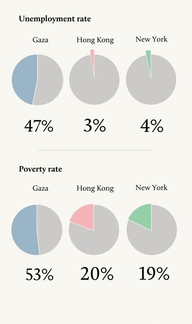 (إنفوجرافيك يوضح نسبة البطالة والفقر في المناطق الثلاث: غزة وهونج كونج ونيويورك)
