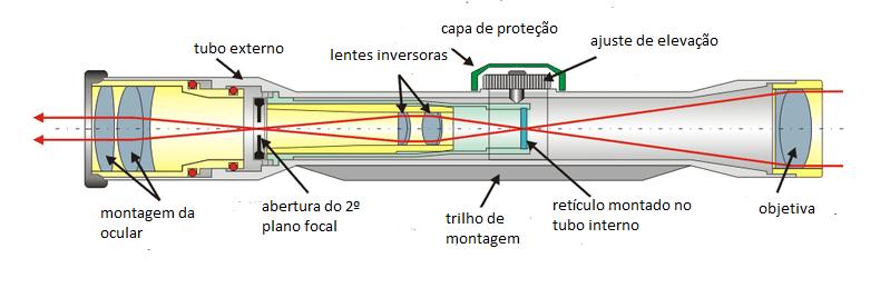 Cómo funciona una mira telescópica y cuáles son sus partes MIRATELESCÓPICAS.COM