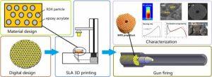 Científicos chinos sustituye  pólvora por  impresión 3D