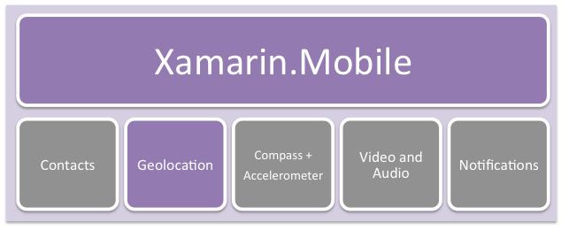 Xamarin Mobile Stack