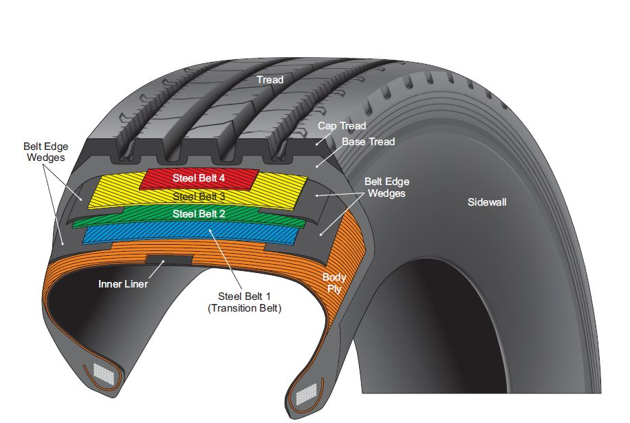 Truck Tire Tread Separations Diagram