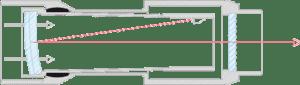 En los visores Aimpoint, la lente frontal del visor (doble lente) refleja hacia tu ojo la luz roja que emite el LED, dejando pasar limpiamente hacia tu ojo toda la luz que entra por delante. (© Aimpoint AB)