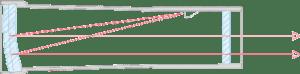 Gracias al diseño y a la mínima refracción de la doble lente frontal de los visores Aimpoint, el haz de luz roja que se refleja en esta lente siempre es paralelo al eje óptico del visor, de forma que el punto de puntería y el punto de impacto siempre coinciden. (© Aimpoint AB)