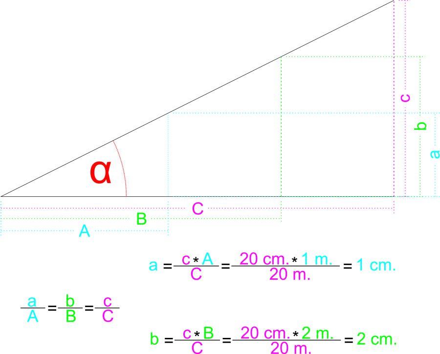 Proporción entre tamaño del blanco y distancia al blanco