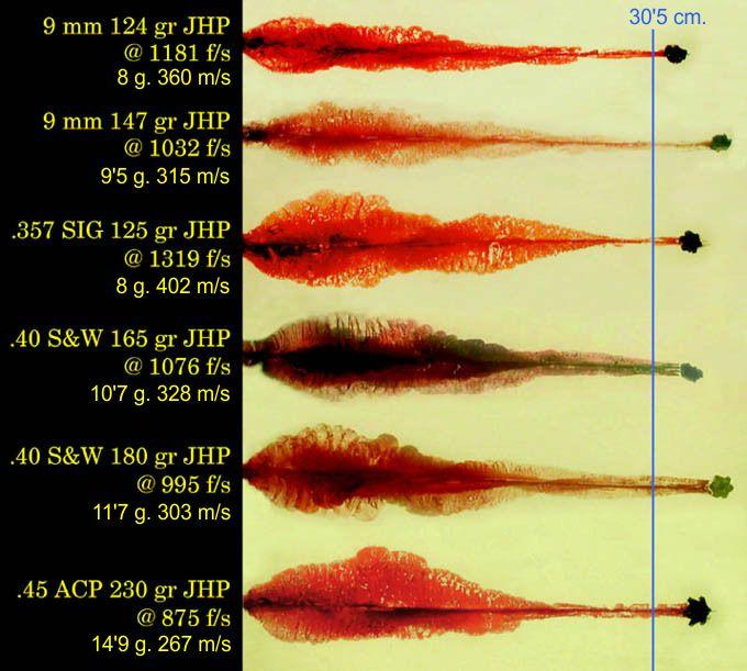 Comparativa de efectos de proyectiles de arma corta. ©Gary K. Roberts.