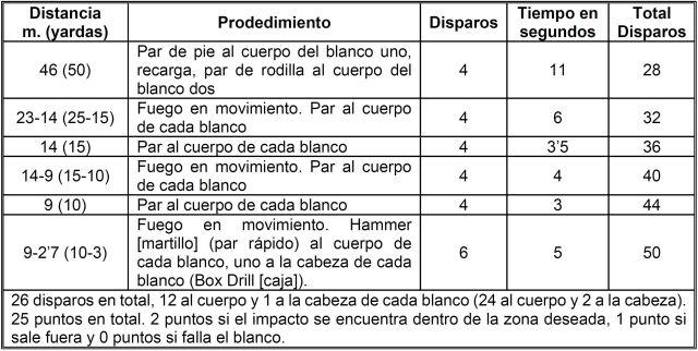 Sistema de evaluación MEU (SOC) con fusil M4A1. Segunda Fase.