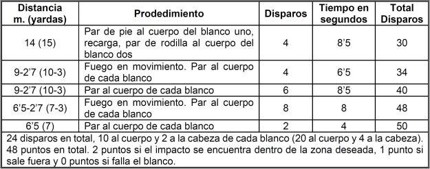 Sistema de evaluación MEU (SOC) con pistola. Segunda Fase.