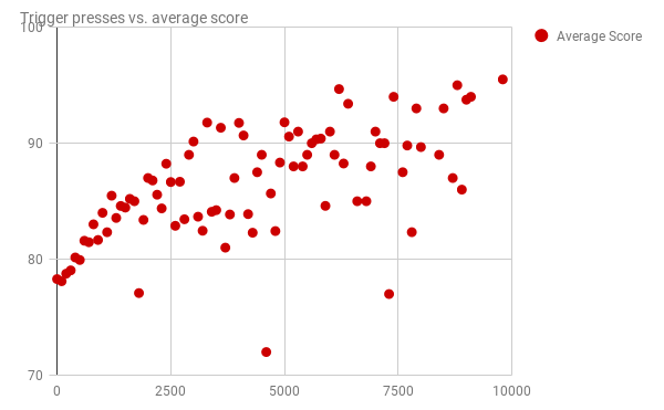 Presiones del disparador vs. puntuación media