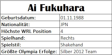 Olympiastatistiken Ai Fukuhara
