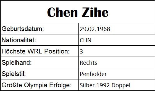 Olympiastatistiken Chen Zihe