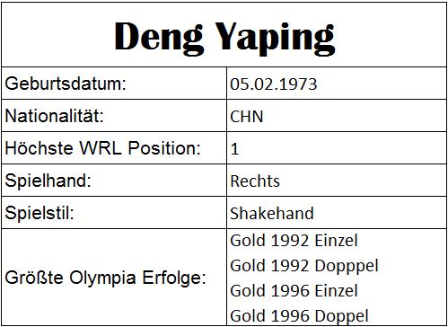 Olympiastatistiken Deng Yaping