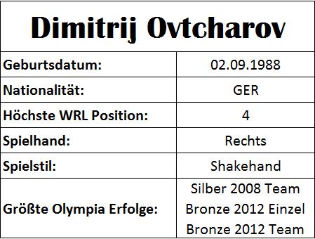 Olympiastatistiken Dimitrij Ovtcharov