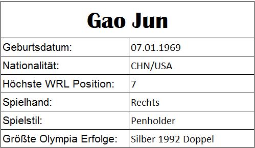 Olympiastatistiken Gao Jun