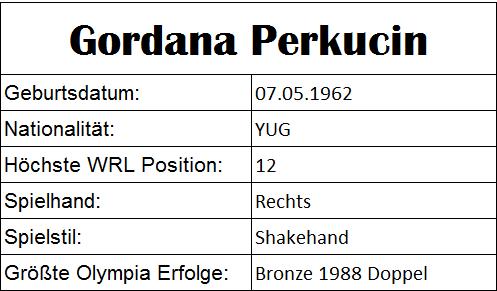 Olympiastatistiken Gordana Perkucin