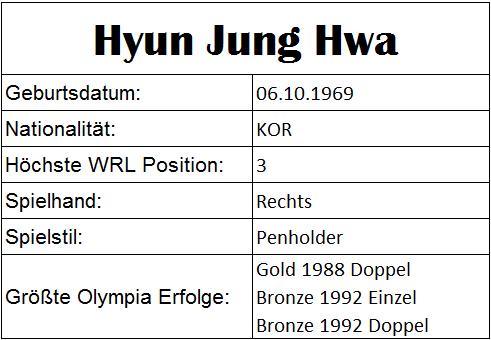 Olympiastatistiken Hyun Jung Hwa
