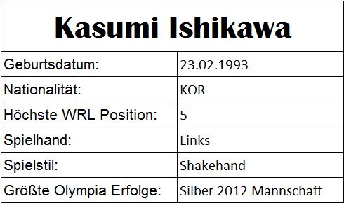 Olympiastatistiken Kasumi Ishigawa