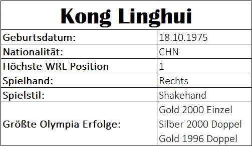 Olympiastatistiken Kong Linghui