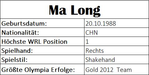 Olympiastatistiken Ma Long