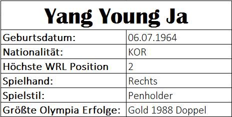 Olympiastatistiken Yang Young Ja