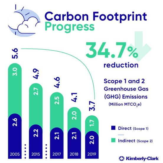 Kimberly-Clark's carbon footprint progress, Kimberly-Clark's carbon footprint progress