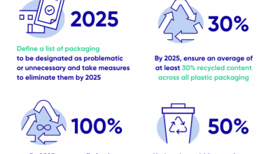 Kimberly-Clark Canada Joins the Canada Plastics Pact