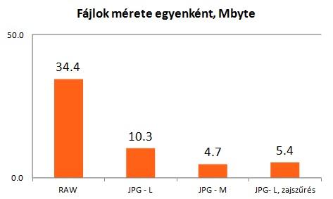 RAW és JPG file méretek