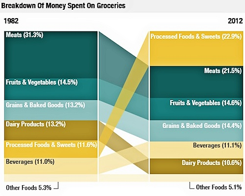 usa breakdown money spent groceries Processed Foods