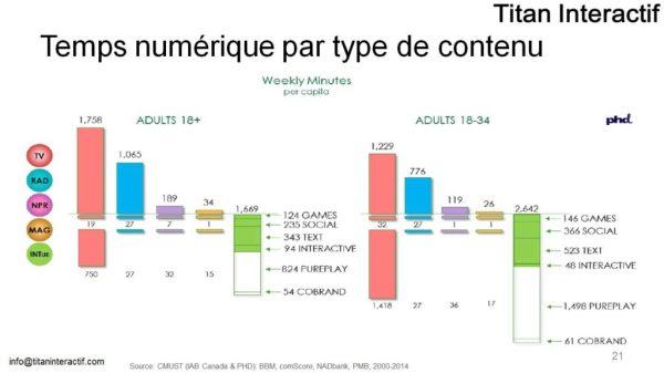 temps média en et hors ligne 2014