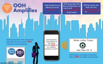 OOHAmplifies_Infographic