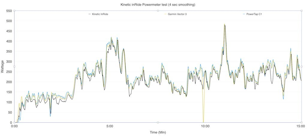 TitaniumGeek Screen-Shot-2018-06-23-at-16.47.03-1 Kinetic inRide Power Sensor Review - Zwift Gear Test Zwift power meter Kinetic